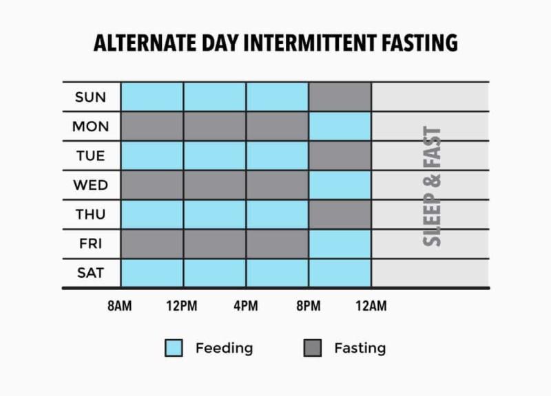 intermittent fasting 16:8