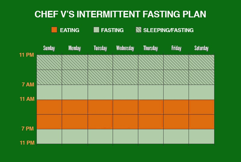 Intermittent Fasting Cleanse schedule